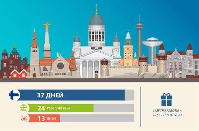 Скільки триває відпустка у різних країнах світу (21 фото)