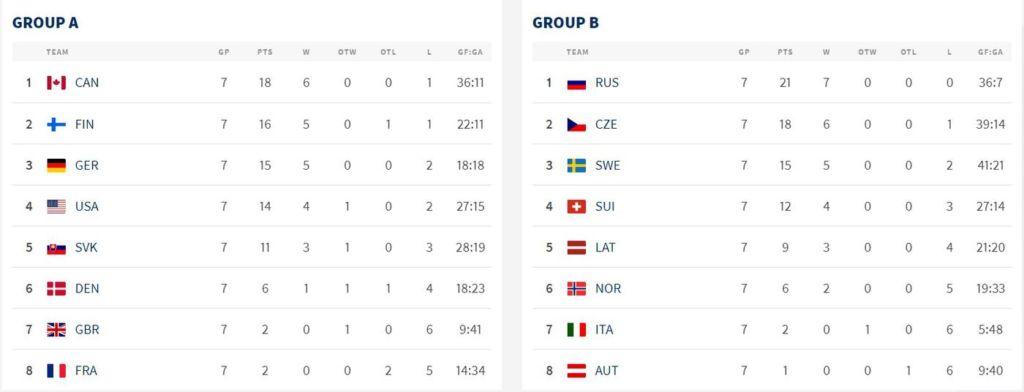 Россия и Канада разошлись до финала. С кем сыграем, если пройдем Америку? Спорт