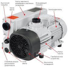 Роторные вакуумные насосы – применение и их принцип работы | Промышленные  вакуумные и термические системы